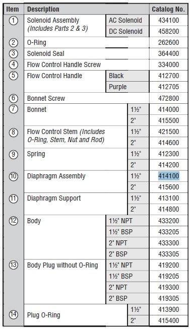 Hunter PGV Replacement Parts List
