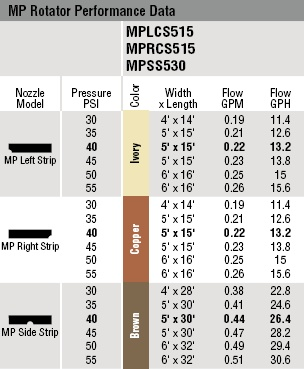 MP Side Strip Performance Chart