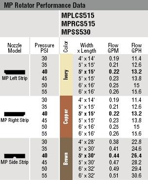 hunter mp rotator chart
